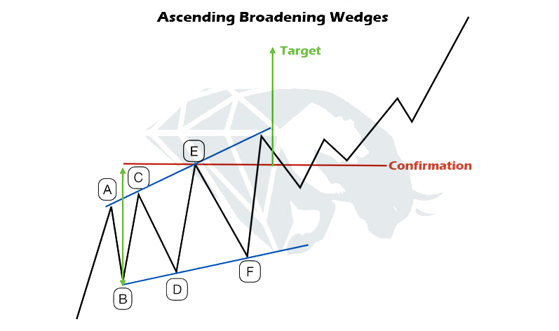 Ascending broadening wedge