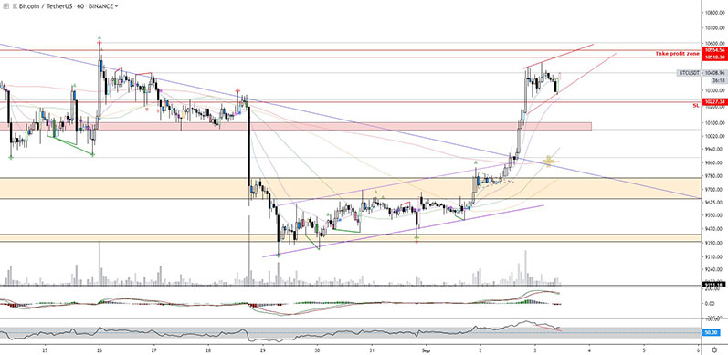 BTC analyse 3-9-2019 By Mr Coingrats