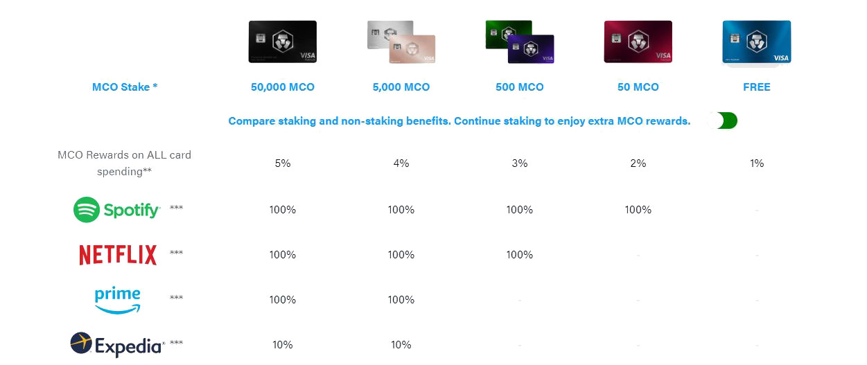 MCO crypto debit cards